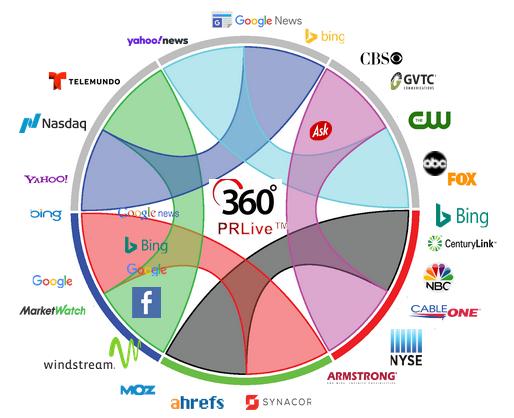360prwire.com